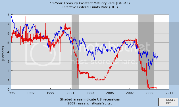 Fed Funds Rate Vs 10 year