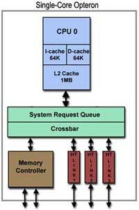 diagram-single-core