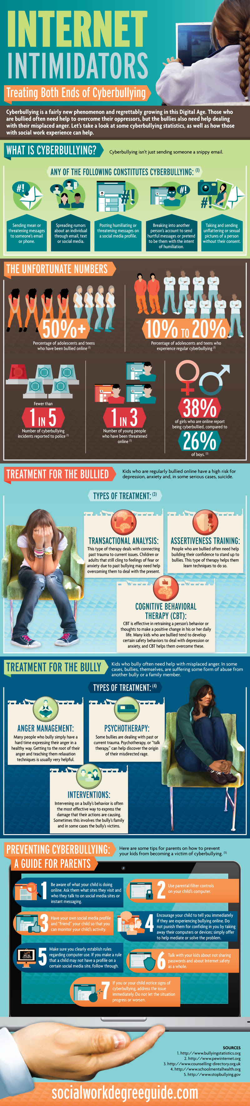 Infographic: Internet Intimidators: Treating Both Sides of Cyberbullying