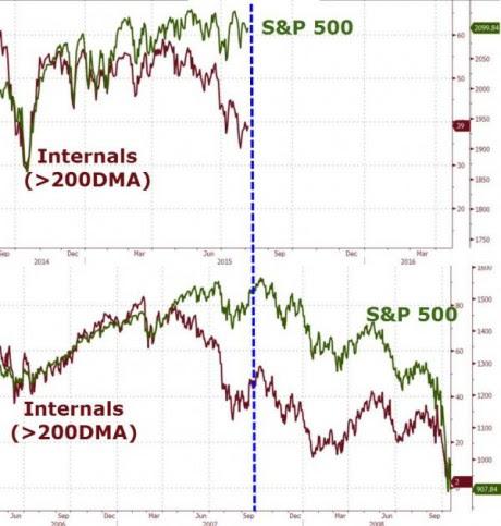 Internals - Zero Hedge gráfico