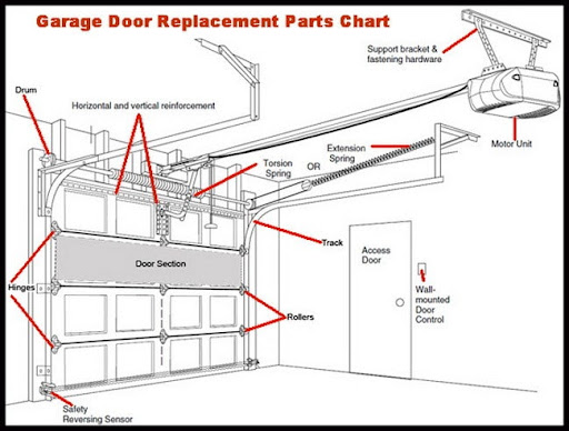 Nice Garage Garage Door Will Not Close All The Way Leaves Gap At