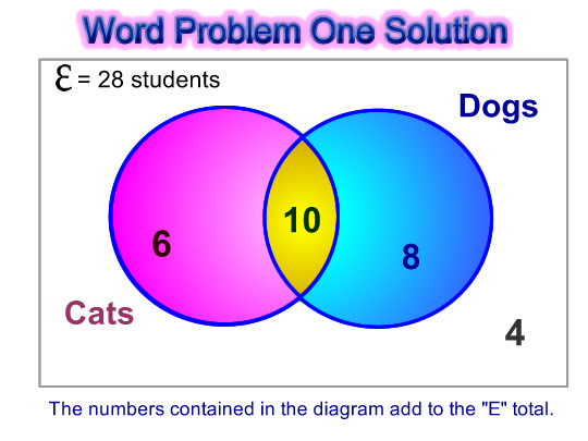 Venn Diagram Word Problems Passy S World Of Mathematics