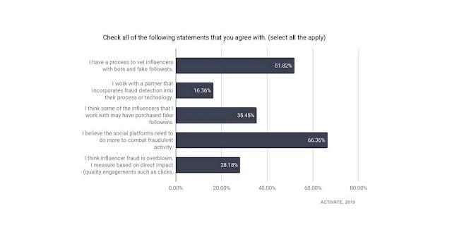 How Marketers Vet Social Media Influencers https://t.co/Jpw05oz3jI