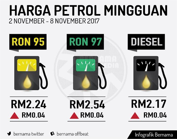 Harga Runcit Produk Petroleum 2 November Hingga 8 November