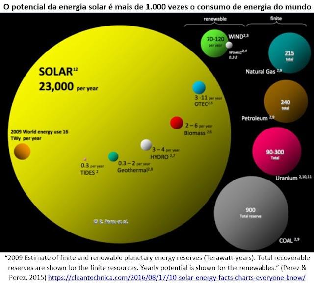 O futuro da Energia Solar pode ser brilhante