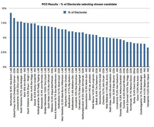 PCC voter distribution