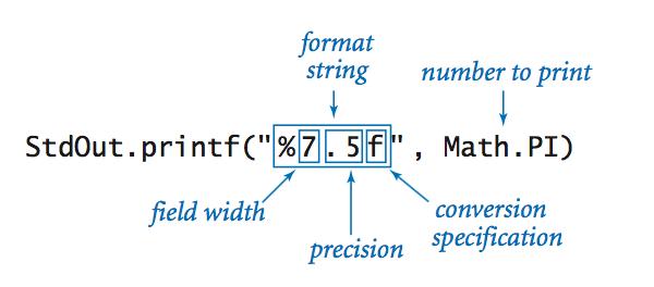 Anatomy of printf