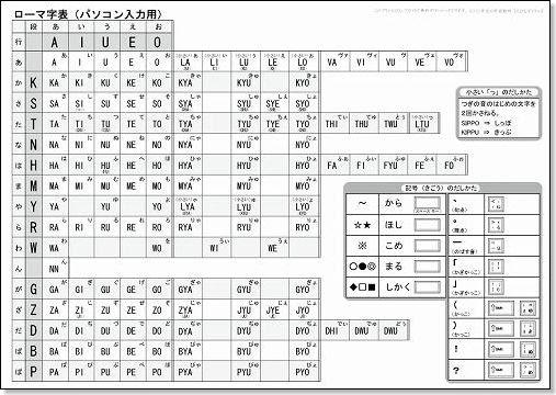 ローマ字表パソコン入力用 無料ダウンロード印刷 ちび