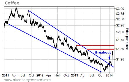 coffee price per pound chart