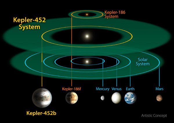 An infographic comparing the Kepler-452 planetary system to the Kepler-186 system, as well as the inner rocky planets of our own solar system.