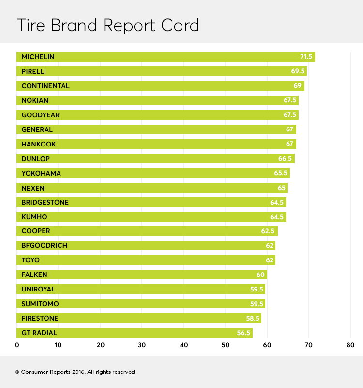 Best Tire Brands Consumer Reports Testing And Reviews