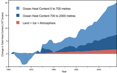 Global heat accumulation from Nuccitelli et al. (2012)