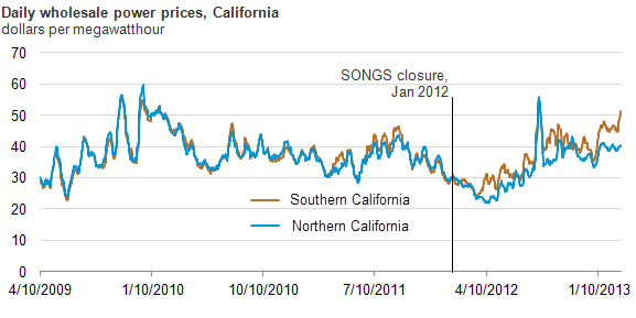 Graph of California wholesale power prices, as explained in the article text