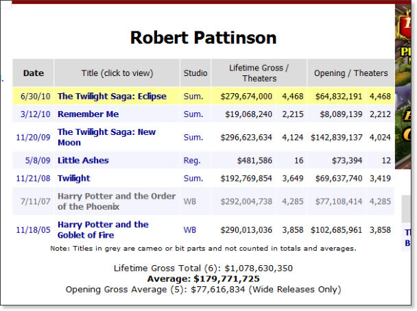 http://www.boxofficemojo.com/people/chart/?view=Actor&id=robertpattinson.htm