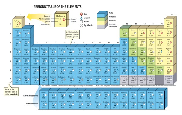 The periodic table marshscience7 for Periodic table no 52