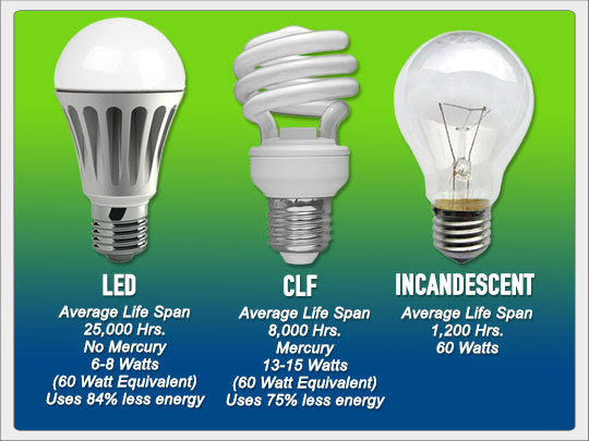 Led Light Bulbs Cost Effective Solar Friendly Survival