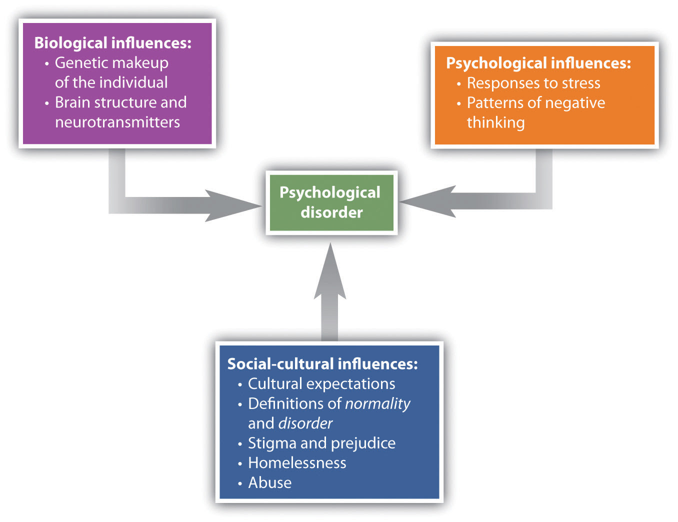 13.1 Psychological Disorder: What Makes a Behaviour ...