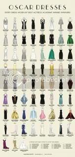Oscar dresses through the years
