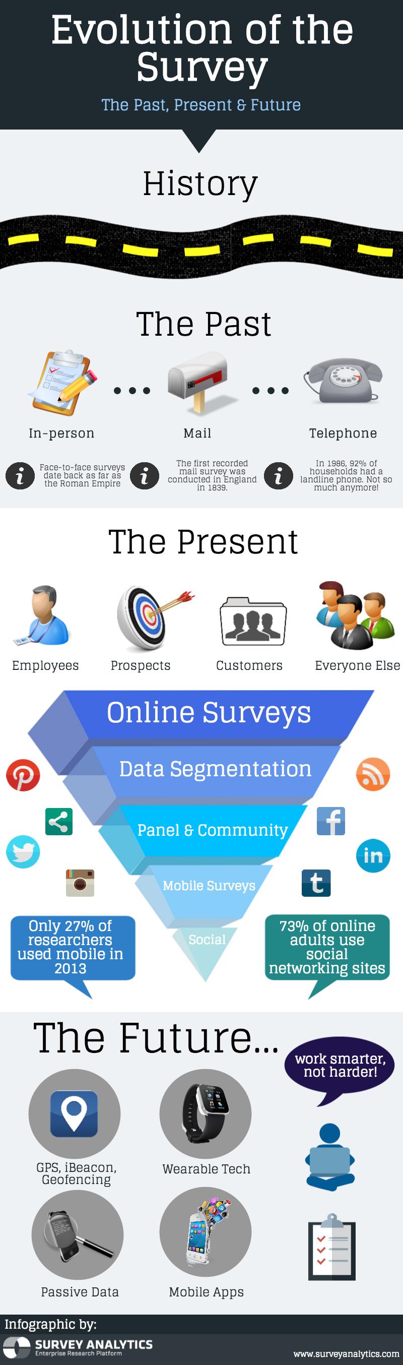 Evolution of the Survey