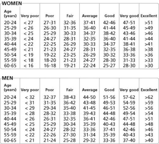 body fat percentage scale army