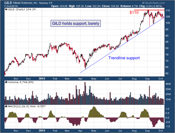 1-year chart of Gilead (Nasdaq: GILD)