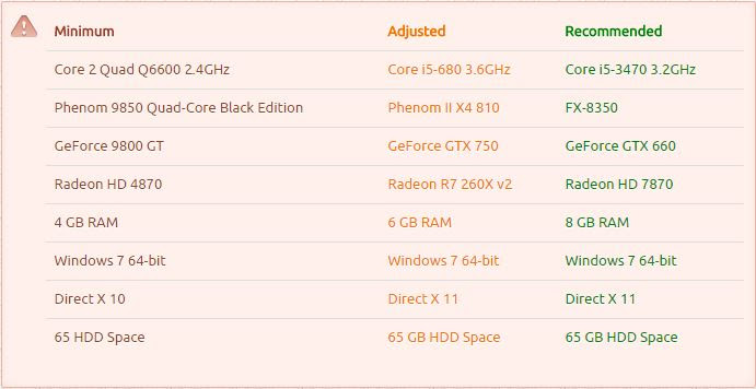 gta 5 system requirements free download