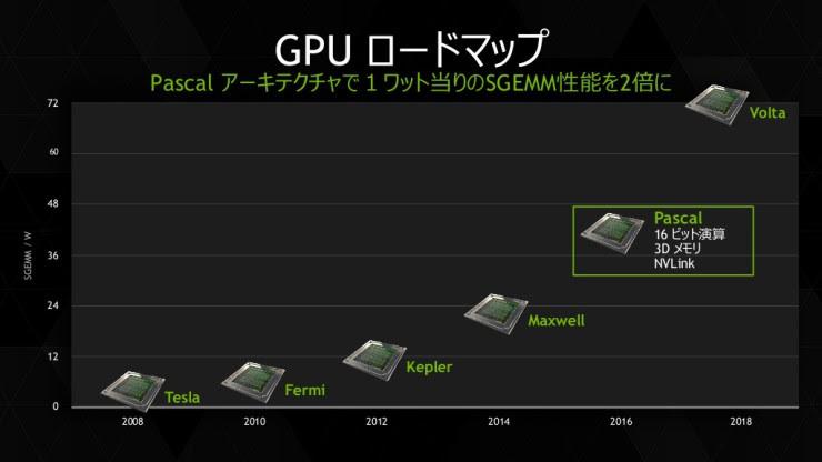 Roadmpa Nvidia Pascal y Volta