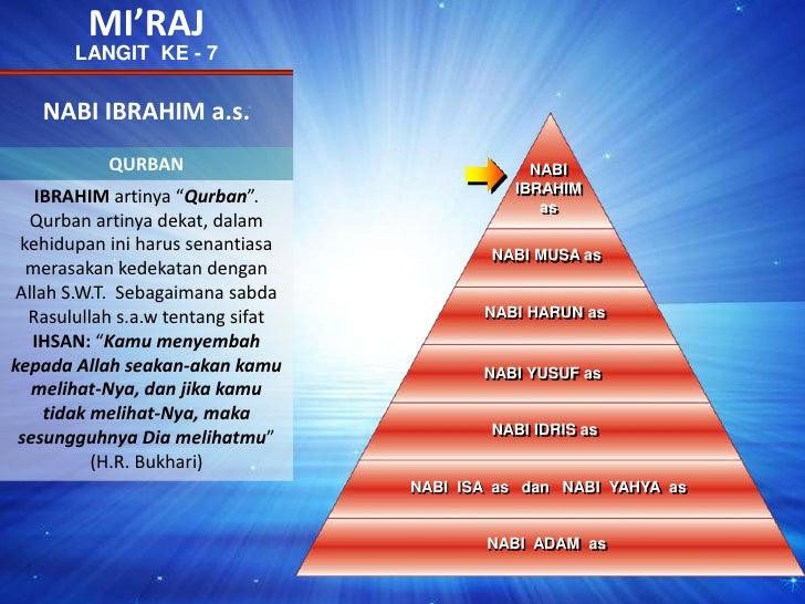"MI'RAJ<br />LANGIT  KE - 7<br />NABI IBRAHIM a.s.<br />QURBAN<br />NABIIBRAHIMas<br />IBRAHIM artinya ""Qurban"". Qurban art..."