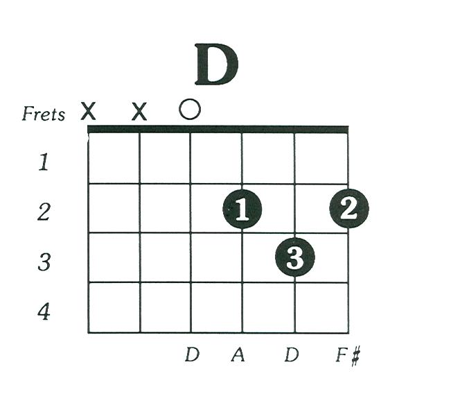 D Chord Guitar 2015confession