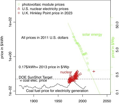 A comparison of long-term price trends for coal, nuclear power and solar ...
