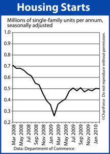 Housing Starts Mar 2008-Feb 2010
