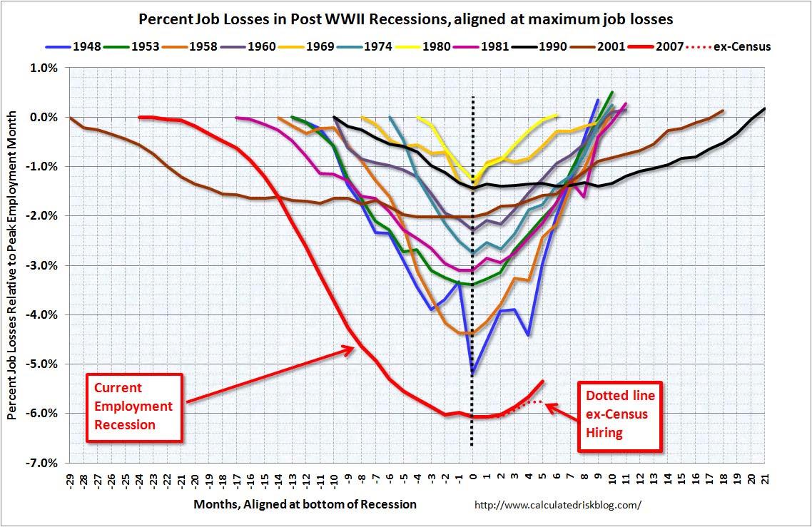 Percent Job Losses During Recessions, aligned at bottom, May 2010