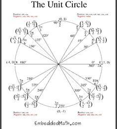 Unit circle party cupcakes | Math Fun | Pinterest | Circles ...