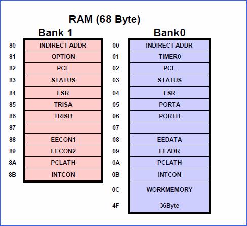dữ liệu bộ nhớ dữ liệu bộ nhớ ram