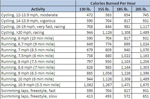 How Many Calories does Mountain Biking Burn? - Cyclodelic