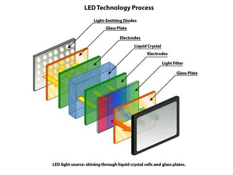 Mengenal Kelebihan, Kekurangan Serta Harga Monitor LED dan LCD