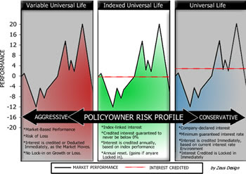 Equity Indexed Universal Life Insurance - Compare Policy ...