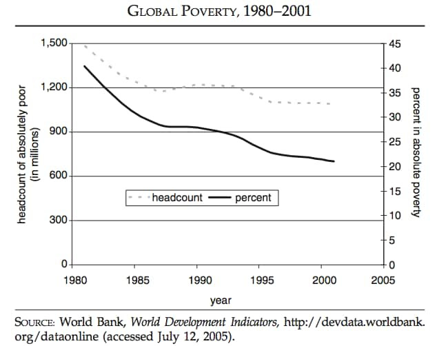 """""""The Improving State of the World"""" (c) Cato Institute 2007."""
