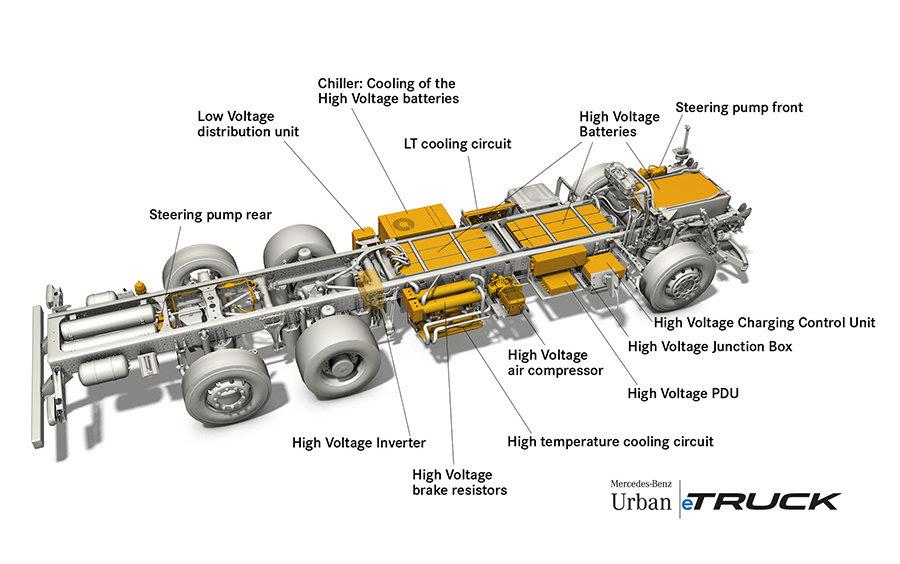 Mercedes-Benz Trucks; Urban eTruck; Elektro-Lkw; Weltpremiere; Elektromobilität; modulares Batteriekonzept; Verteilerverkehr ;Mercedes-Benz Trucks; Urban eTruck; Electro-Lkw; world premiere; electric mobility; modular battery concept; distribution;
