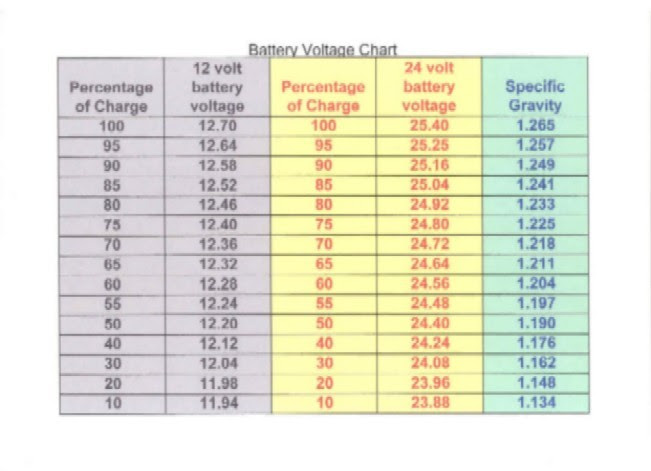 Car Battery Voltage >> How Much Car Battery Voltage