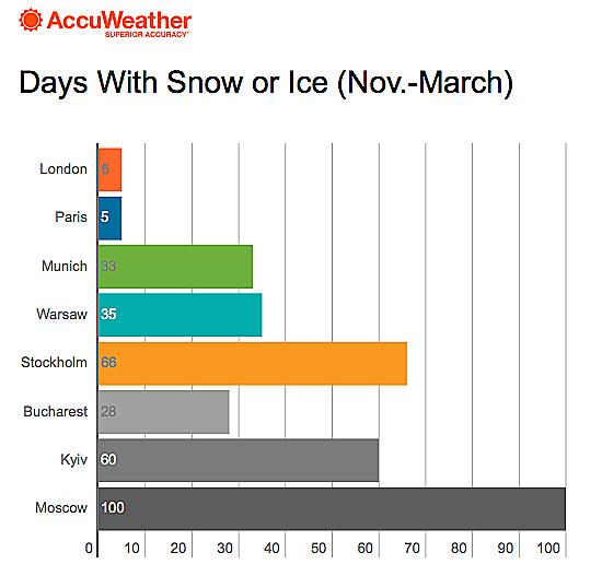 """Η Αμερικανική Υπηρεσία """"Accuweather"""", έβγαλε σήμερα την επίσημη πρόβλεψή της για τον φετινό χειμώνα στην Ευρώπη."""