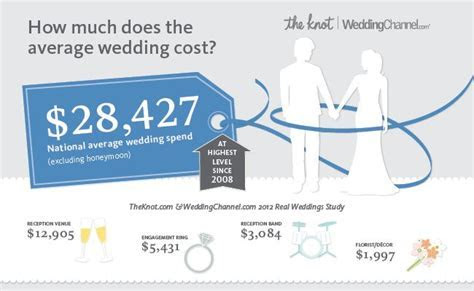 1000  images about Wedding Costs on Pinterest   Planning a