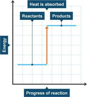 BBC - GCSE Bitesize: Energy-level diagrams