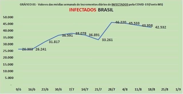Covid-19 registra tendência de queda no Brasil e em Natal; queda de infectados já atinge 36% e de mortes em 33%,
