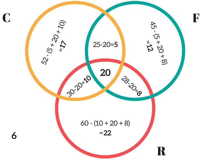 Venn Diagram Examples Problems Solutions Formula Explanation
