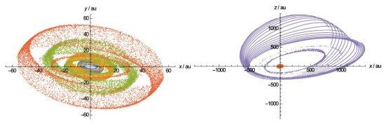 Planeta Nove pode trazer final trágico para Sistema Solar