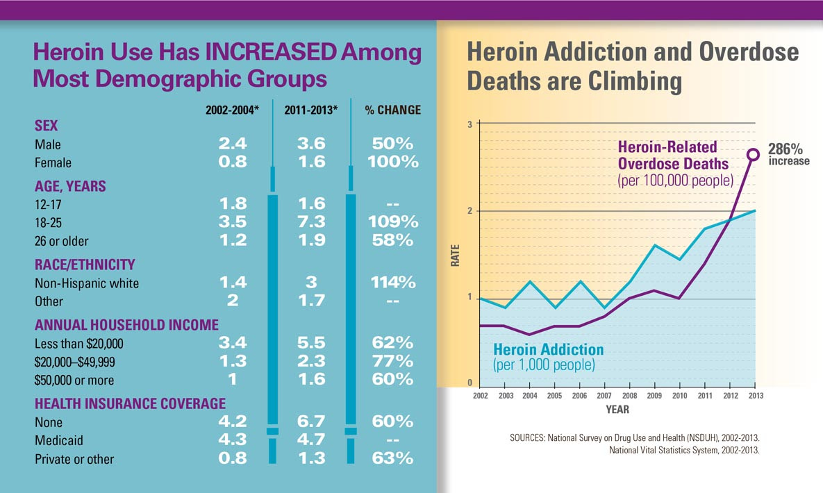 Graphics: Heroin Use Has INCREASED Among Most Demographic Groups, and Heroin Addiction and Overdose Deaths are Climbing