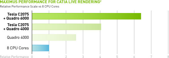 Ray tracing with CATIA Live Rendering