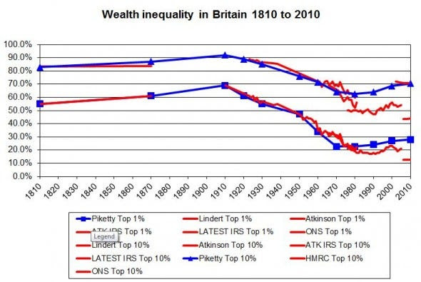 Raw UK wealth inequality 1810 to 2010 590x395