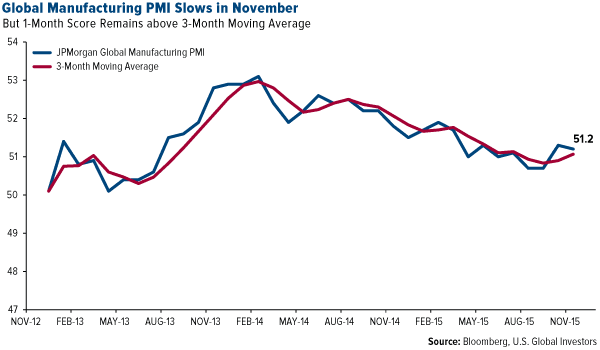Global Manufacturing PMI Slows in November